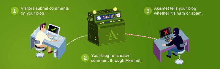 How to setup Akismet anti-spam plugin with free API key