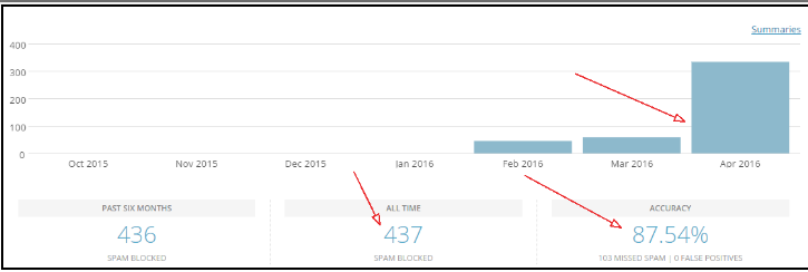 How to Setup Akismet anti-spam plugin
